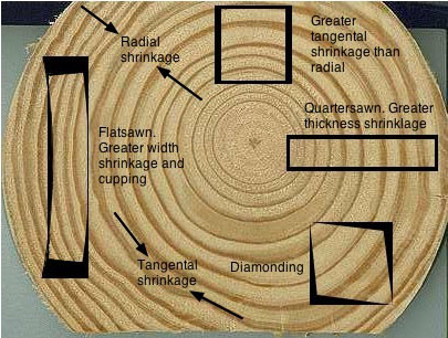 Farm Forestry Timbers Sawmilling Hardwoods The Issues